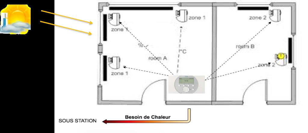 Régulation individuelle du chauffage par appartement ou pièce 1